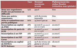 dispositif réduction impôt 2015